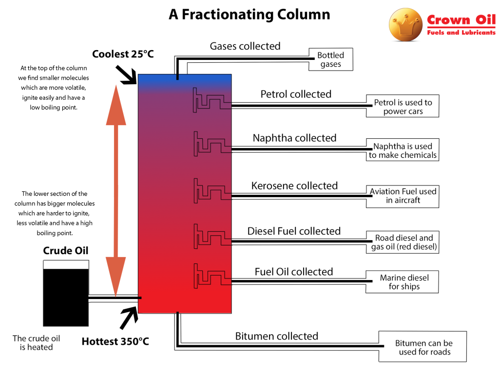 Fractionating Column - How fuels and substances are made by fractional distillation - What is gas oil/how is it made? | Crown Oil