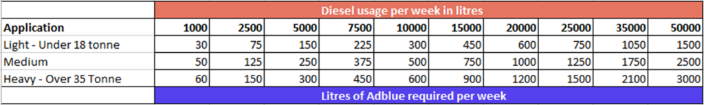 AdBlue Consumption Table - AdBlue Prices